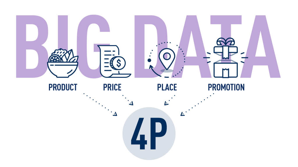 Marketing 4P in context of Big Data