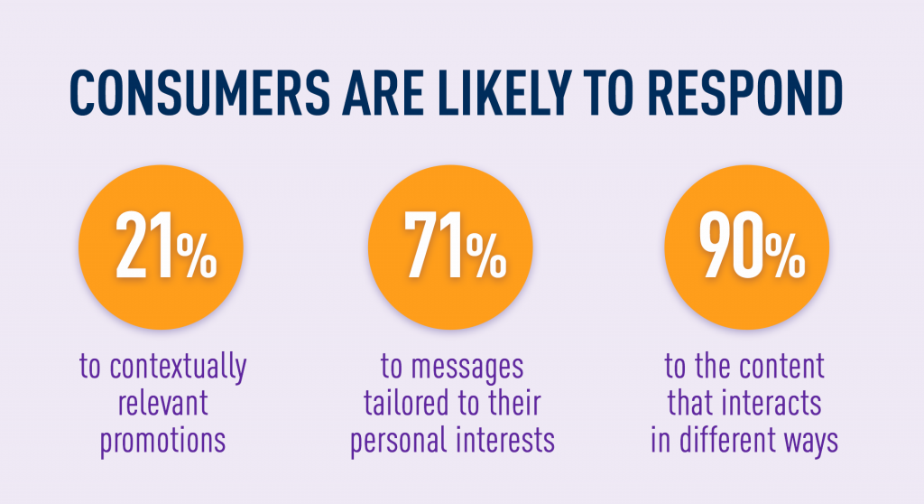 Consumers are likely to respond to personalized marketing and interactive content