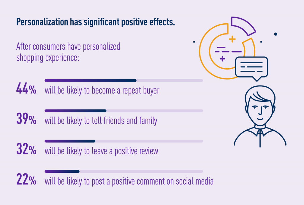 Personalized customer experience positive effects