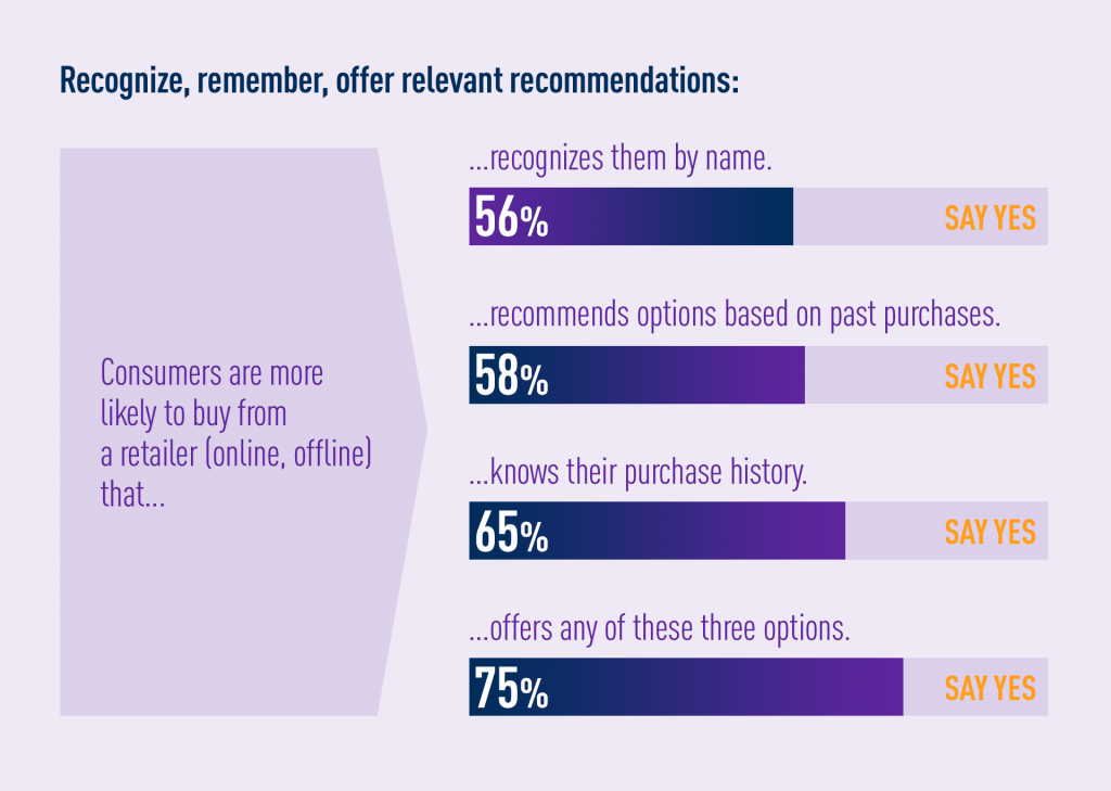 Why customer preffer personalized marketing stats