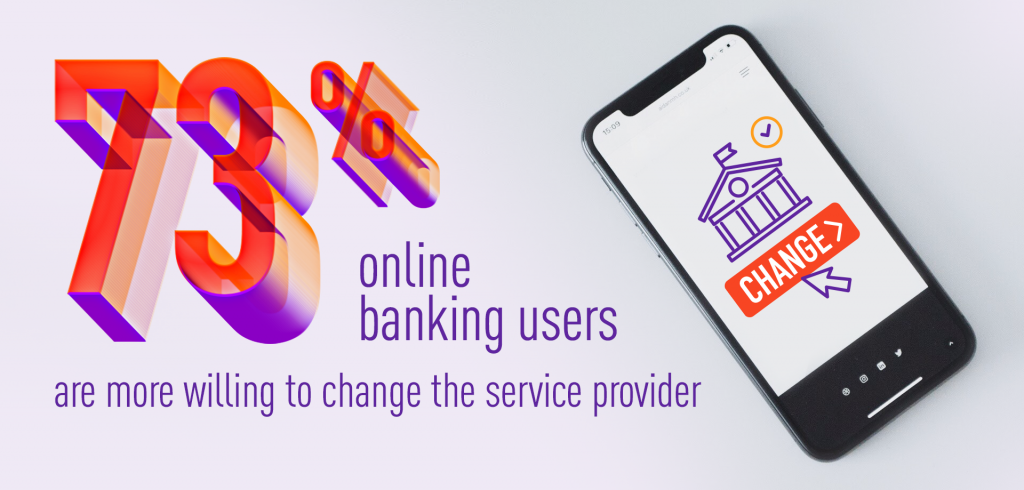 73% online banking users are more willing to switch the service provider