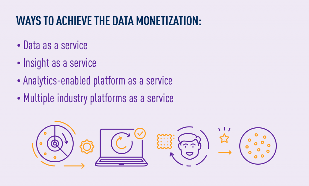 Data monetization strategies