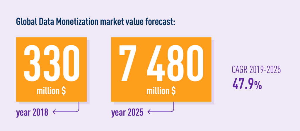 Global data monetization market value forecast