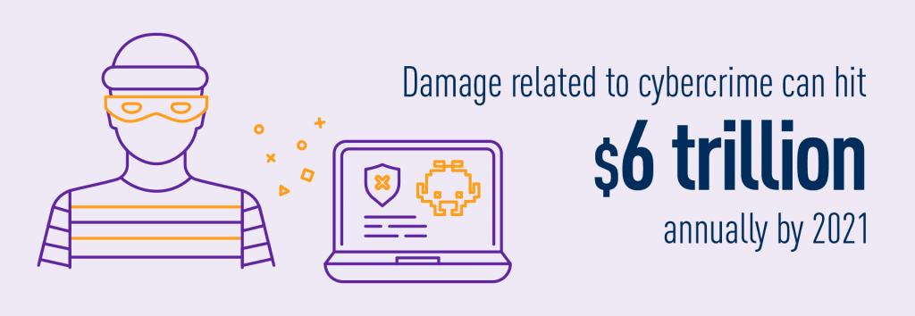 Cybercrime, including data breaches, damage cost prediction