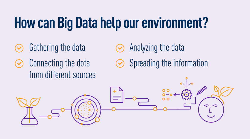 How can green data help our environment?