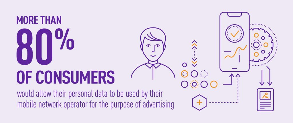 Customer insight - 80% of clients would allow to use their personal data for advertising