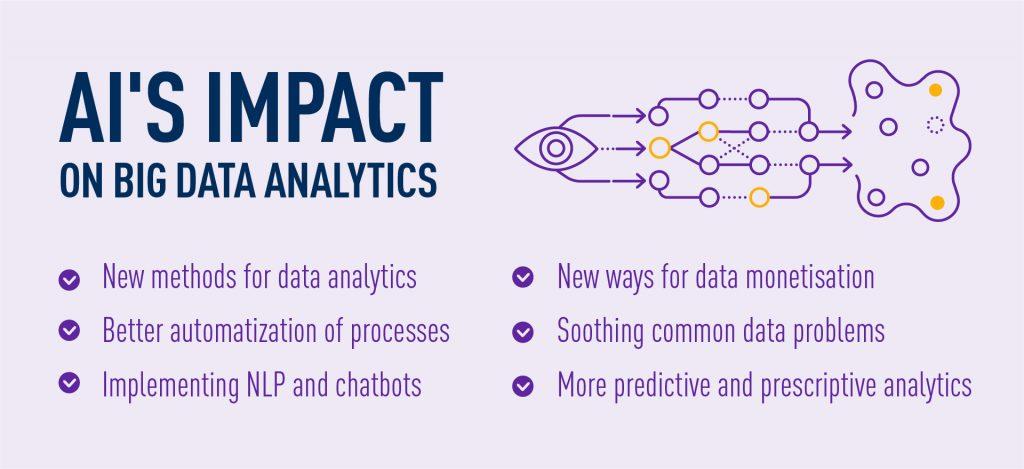 AI Big Data analytics impact