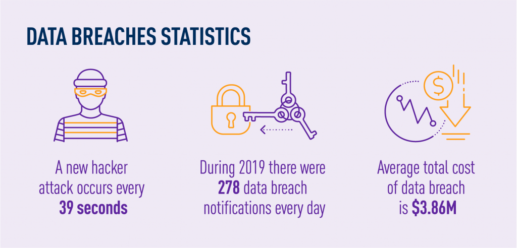 Data breaches statistics