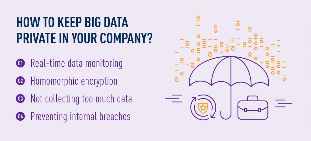 How to keep Big Data private in your company