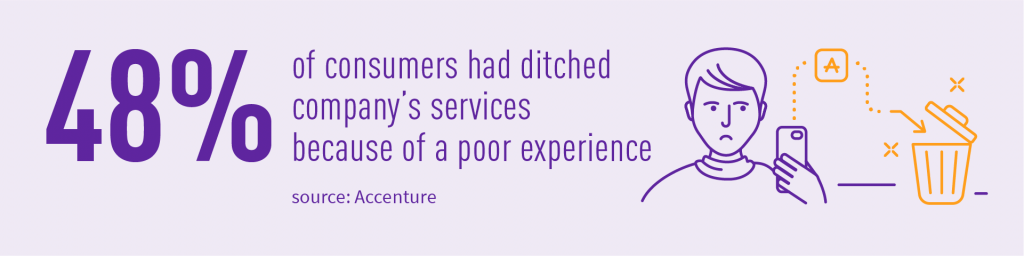 48% of consPoor experience consumers churn stats