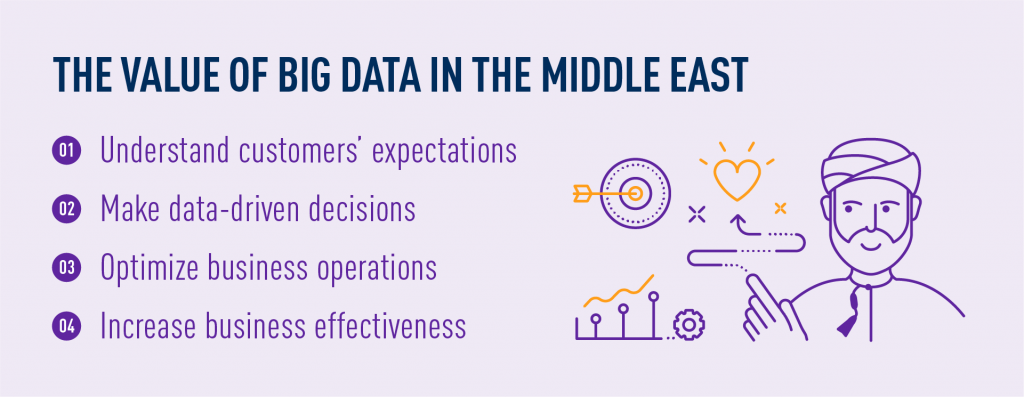 The value of Big Data in the Middle East