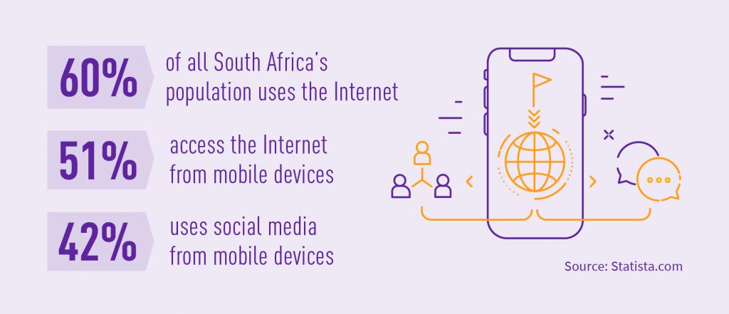 Internet usage in Africa