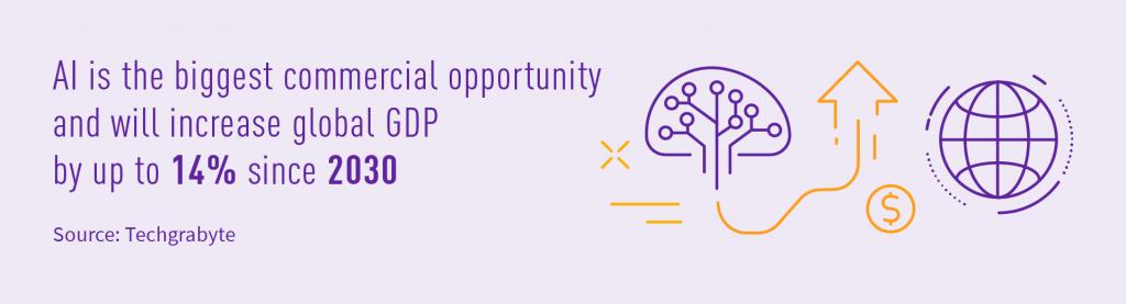 AI will increase global GDP