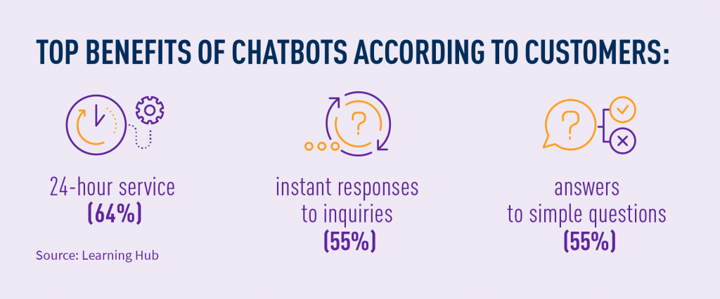 Top benefits of chatbots according to customers
