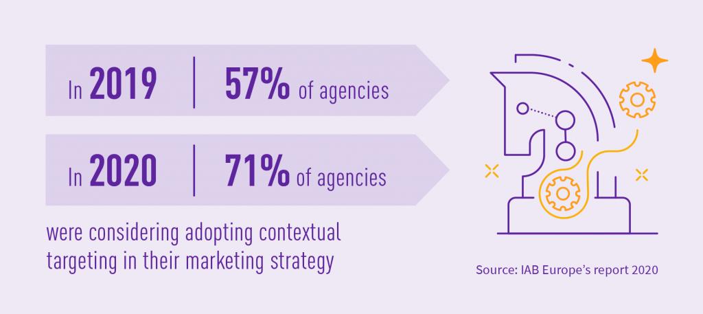 Contextual targeting adoption by marketing agencies 2019, 2020