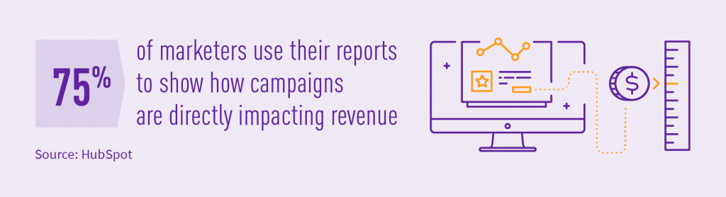 Marketers use reports to show how campaigns are impacting revenue