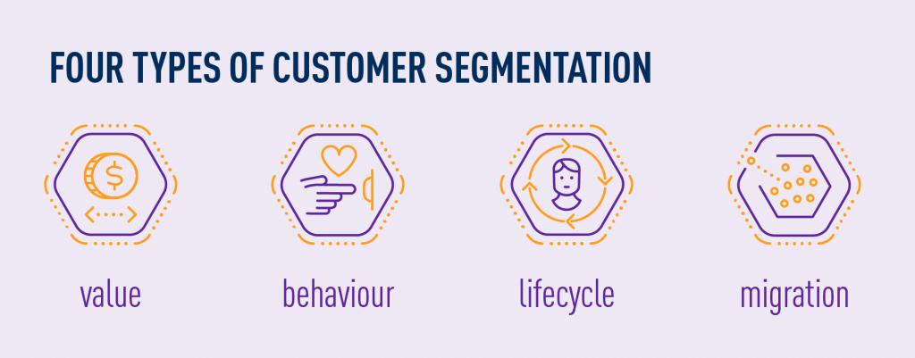 four types of customer segmenation