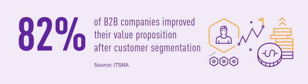 segmentation advantages in telecom: 82% B2B companies improved value propostion