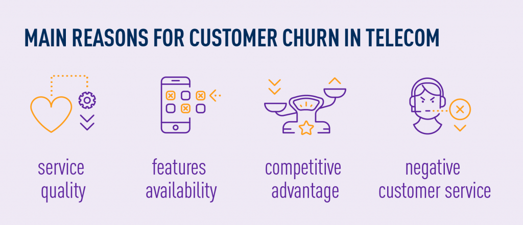 main reasons for customer churn in telecom