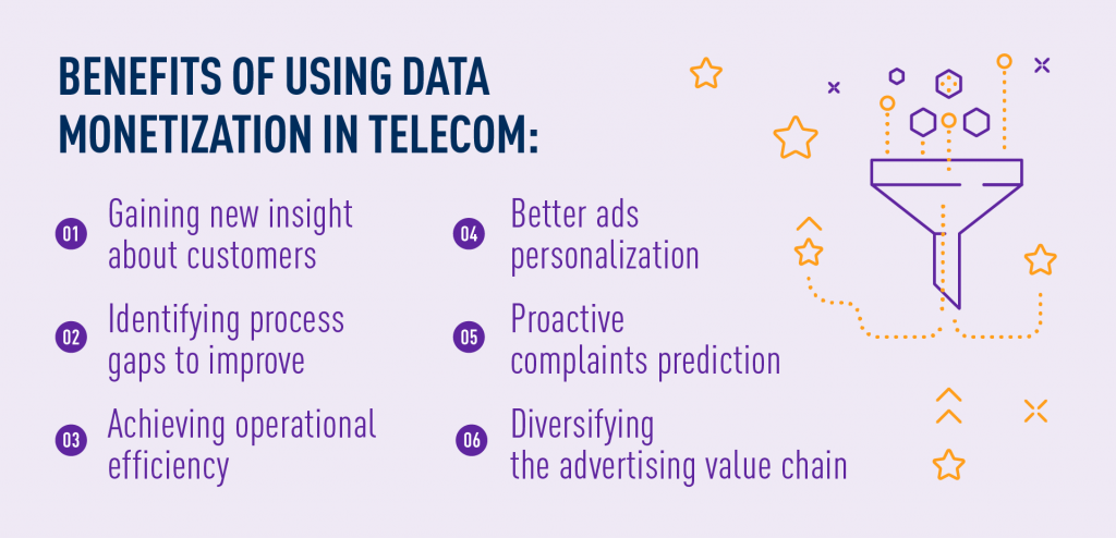 benefits of using data monetization in telecom