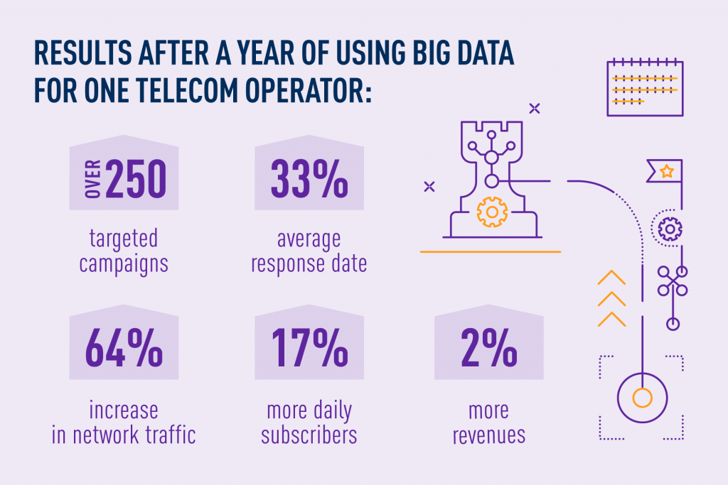 results after one year of using Big Data in telecom